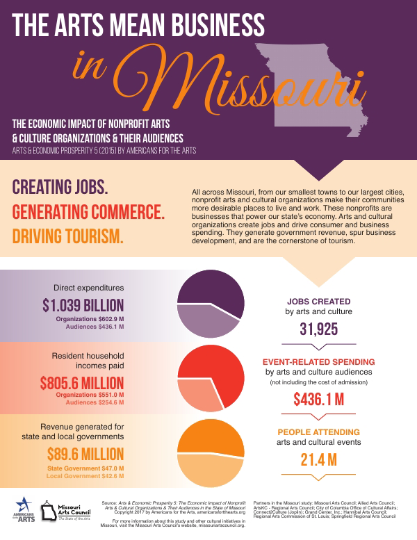 Link to PDF of one-page summary of Arts & Economic Prosperity V study of Missouri